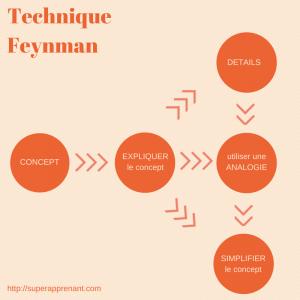 Technique Feynman